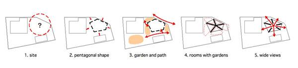 penkiakampio namo idėjos vystymosi diagrama